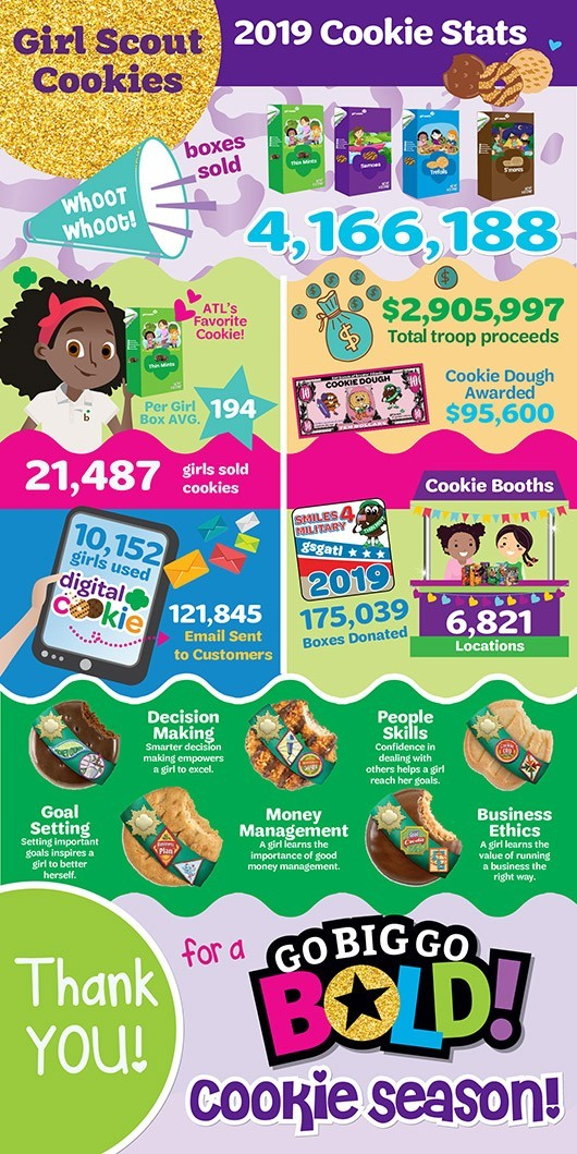 2019_Cookie_Stats_Graphic
